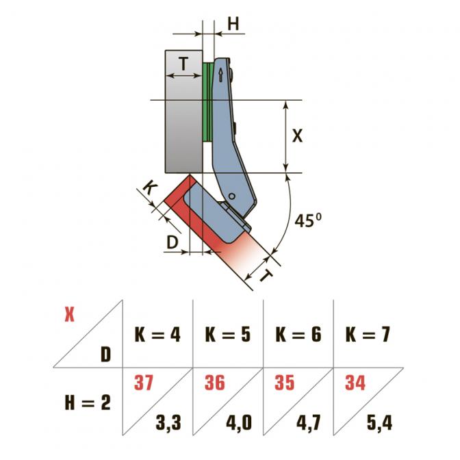Петля угловая 45, Linken System