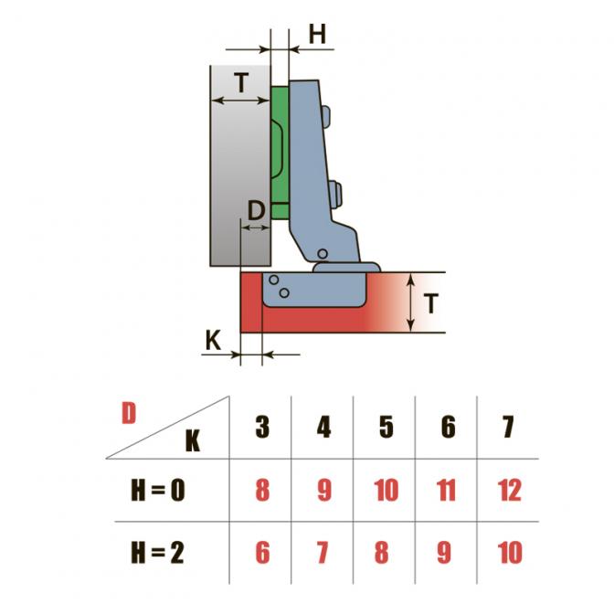 Петля полунакладная, Linken System